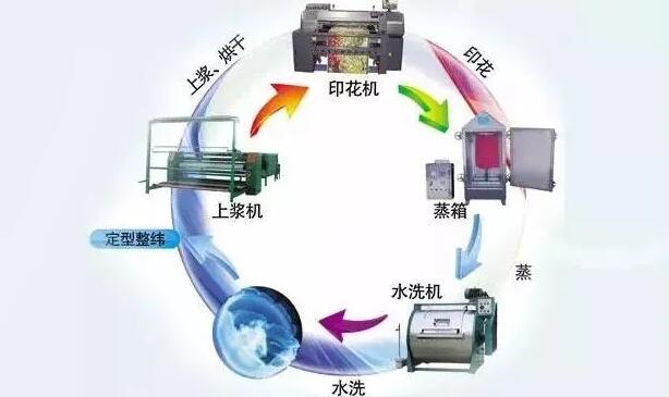 答客户问:生产线有异味怎么办?是有什么控制方法吗?